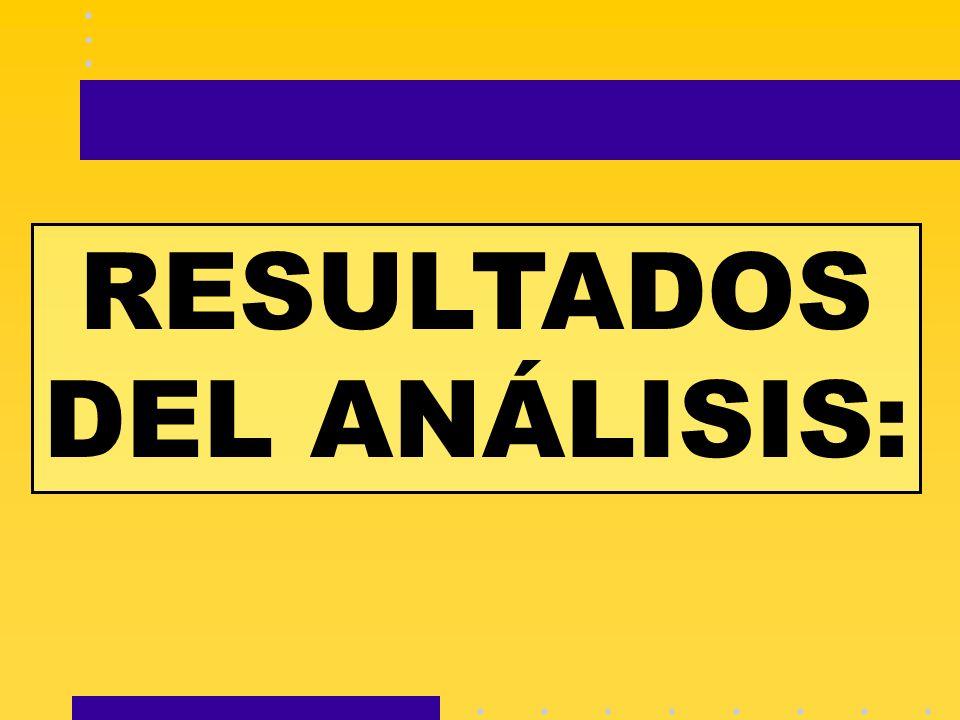 RESULTADOS DEL ANÁLISIS: