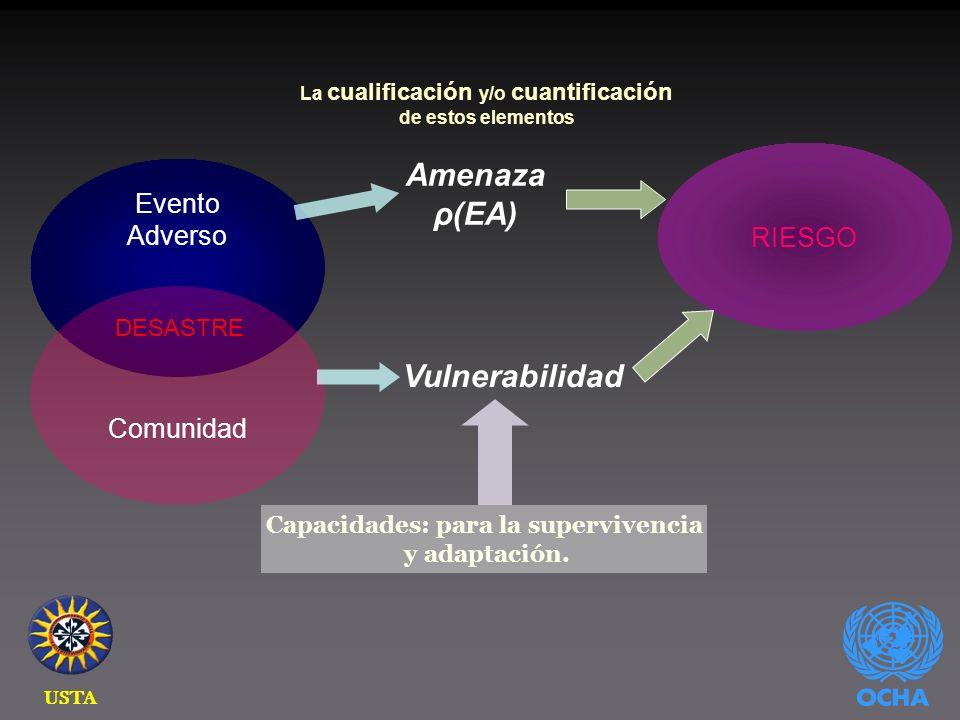 Evento Adverso Comunidad DESASTRE La cualificación y/o cuantificación de estos elementos Amenaza ρ(EA) Vulnerabilidad Capacidades: para la supervivencia y adaptación.