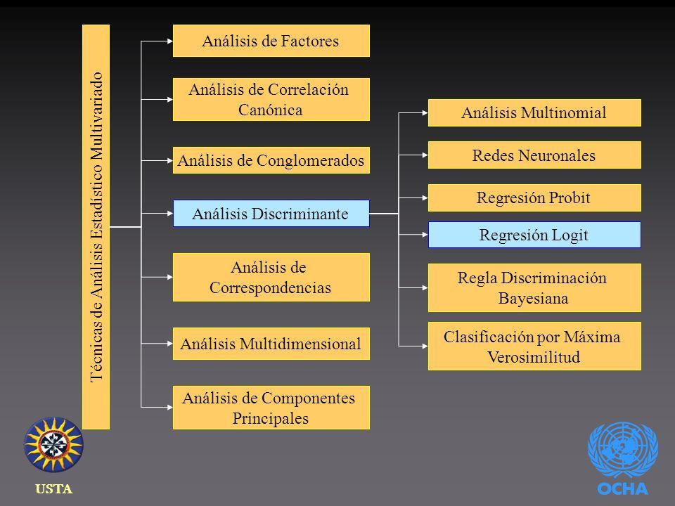 USTA Técnicas de Análisis Estadístico Multivariado Análisis de Componentes Principales Análisis de Factores Análisis de Conglomerados Análisis Discriminante Análisis de Correlación Canónica Análisis Multidimensional Análisis de Correspondencias Análisis Multinomial Redes Neuronales Regresión Probit Regresión Logit Regla Discriminación Bayesiana Clasificación por Máxima Verosimilitud