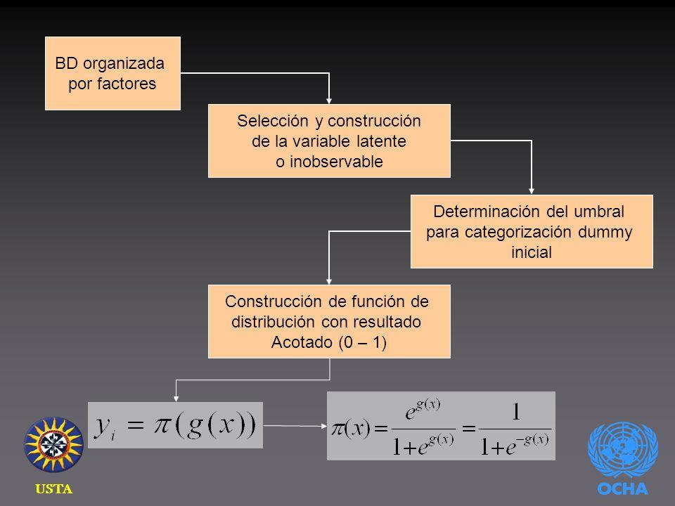 USTA BD organizada por factores Selección y construcción de la variable latente o inobservable Determinación del umbral para categorización dummy inicial Construcción de función de distribución con resultado Acotado (0 – 1)