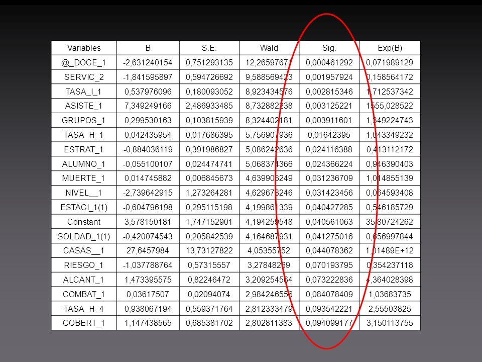 VariablesBS.E.WaldSig.Exp(B) @_DOCE_1-2,6312401540,75129313512,265976710,0004612920,071989129 SERVIC_2-1,8415958970,5947266929,5885694230,0019579240,158564172 TASA_I_10,5379760960,1800930528,9234345760,0028153461,712537342 ASISTE_17,3492491662,4869334858,7328822380,0031252211555,028522 GRUPOS_10,2995301630,1038159398,3244021810,0039116011,349224743 TASA_H_10,0424359540,0176863955,7569079360,016423951,043349232 ESTRAT_1-0,8840361190,3919868275,0862426360,0241163880,413112172 ALUMNO_1-0,0551001070,0244747415,0683743660,0243662240,946390403 MUERTE_10,0147458820,0068456734,6399062490,0312367091,014855139 NIVEL__1-2,7396429151,2732642814,6296782460,0314234560,064593408 ESTACI_1(1)-0,6047961980,2951151984,1998613390,0404272850,546185729 Constant3,5781501811,7471529014,1942595480,04056106335,80724262 SOLDAD_1(1)-0,4200745430,2058425394,1646879310,0412750160,656997844 CASAS__127,645798413,731278224,053557520,0440783621,01489E+12 RIESGO_1-1,0377887640,573155573,278482690,0701937950,354237118 ALCANT_11,4733955750,822464723,2092545640,0732228364,364028398 COMBAT_10,036175070,020940742,9842465560,0840784091,03683735 TASA_H_40,9380671940,5593717642,8123334790,0935422212,55503825 COBERT_11,1474385650,6853817022,8028113830,0940991773,150113755
