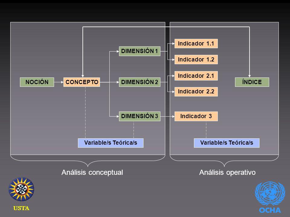NOCIÓNCONCEPTO Variable/s Teórica/s DIMENSIÓN 2 DIMENSIÓN 1 Indicador 1.1 Indicador 1.2 Indicador 2.1 Indicador 2.2 DIMENSIÓN 3Indicador 3 ÍNDICE Variable/s Teórica/s Análisis conceptualAnálisis operativo USTA