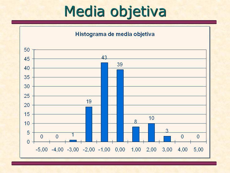 Media objetiva