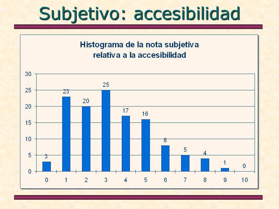 Subjetivo: accesibilidad