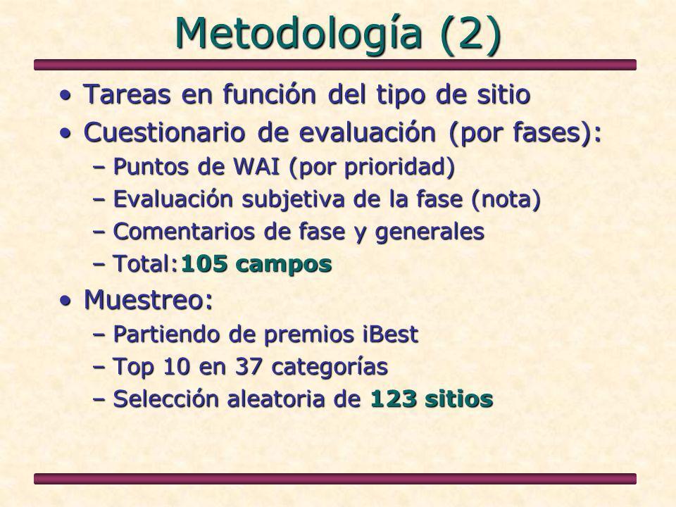 Metodología (2) Tareas en función del tipo de sitioTareas en función del tipo de sitio Cuestionario de evaluación (por fases):Cuestionario de evaluación (por fases): –Puntos de WAI (por prioridad) –Evaluación subjetiva de la fase (nota) –Comentarios de fase y generales –Total:105 campos Muestreo:Muestreo: –Partiendo de premios iBest –Top 10 en 37 categorías –Selección aleatoria de 123 sitios