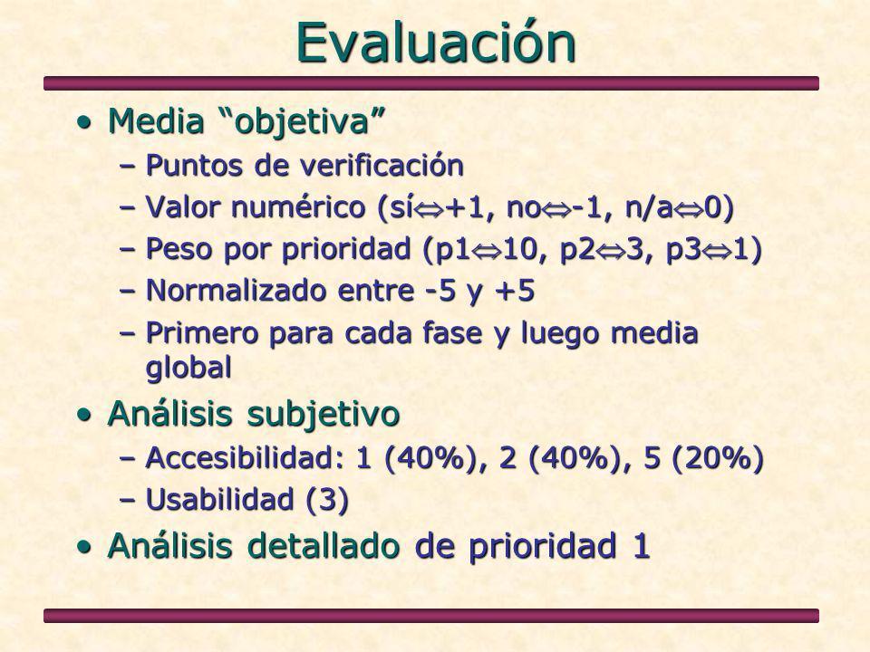 Evaluación Media objetivaMedia objetiva –Puntos de verificación –Valor numérico (sí+1, no-1, n/a0) –Peso por prioridad (p110, p23, p31) –Normalizado entre -5 y +5 –Primero para cada fase y luego media global Análisis subjetivoAnálisis subjetivo –Accesibilidad: 1 (40%), 2 (40%), 5 (20%) –Usabilidad (3) Análisis detallado de prioridad 1Análisis detallado de prioridad 1