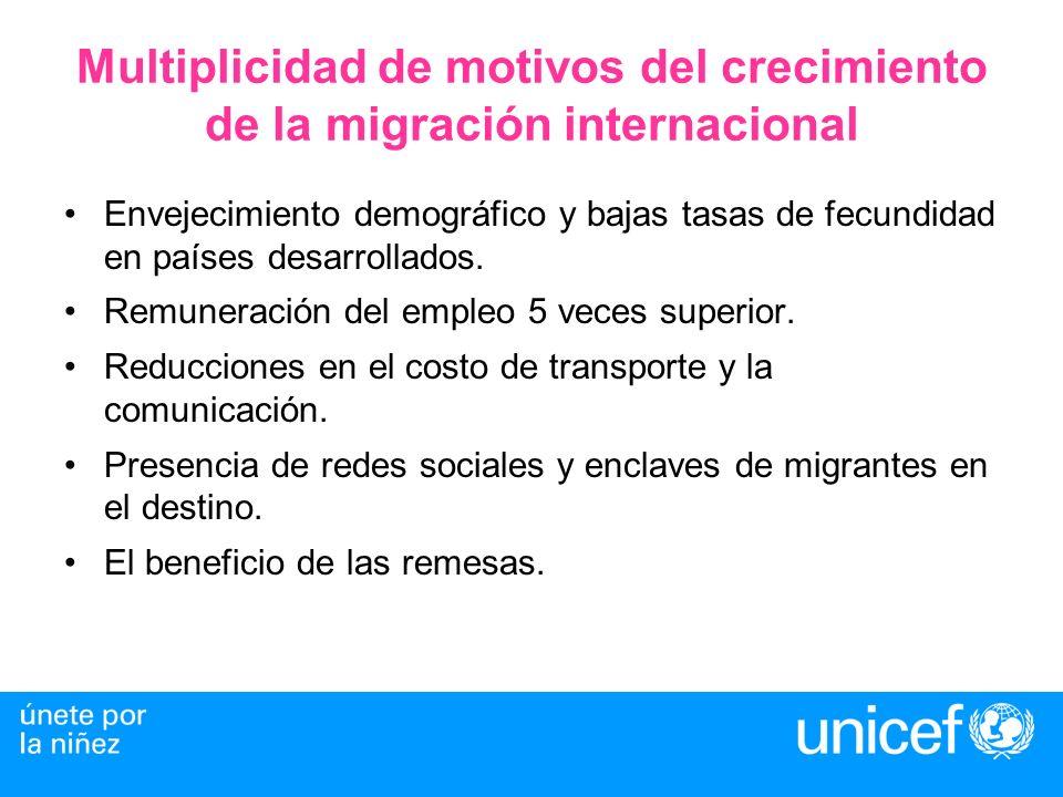 Cifras 190 millones de migrantes internacionales en todo el mundo, de ellos, 25 millones son latinoamericanos y caribeños.