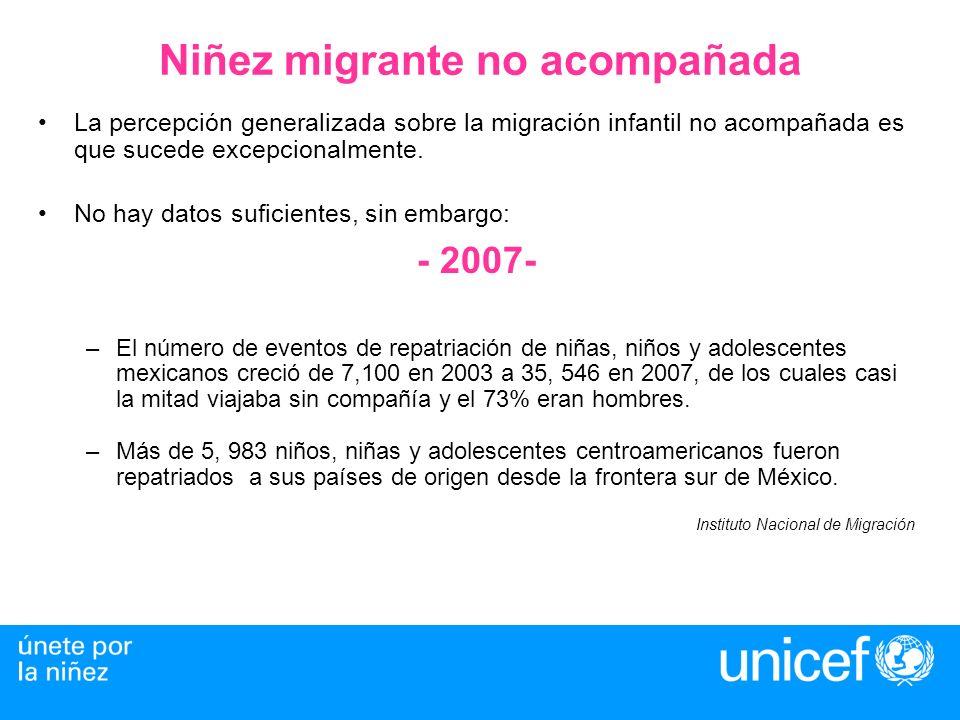 Niñez migrante no acompañada - 2008 - –Entre enero y junio de 2008 se han llevado a cabo 18, 249 eventos de repatriación de niñas, niños y adolescentes mexicanos de los cuales 57% (10, 395) viajaban solos; el 78.3% eran hombres y el 9% eran menores de 12 años.