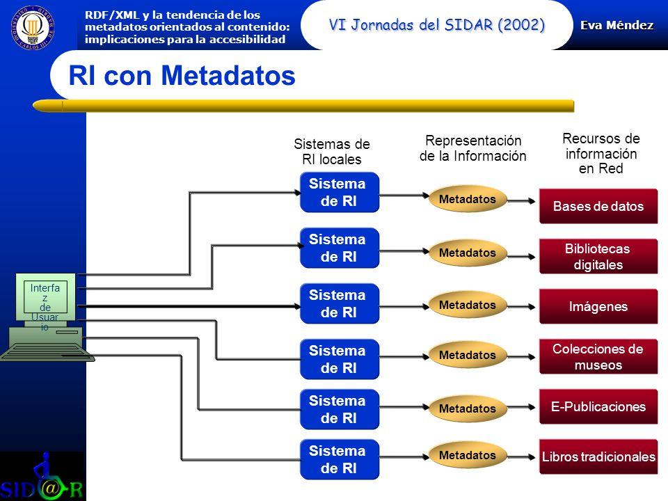Eva Méndez RDF/XML y la tendencia de los metadatos orientados al contenido: implicaciones para la accesibilidad VI Jornadas del SIDAR (2002) Interfa z de Usuar io RI con Metadatos Bases de datos Libros tradicionales E-Publicaciones Colecciones de museos Imágenes Bibliotecas digitales Recursos de información en Red Representación de la Información Sistemas de RI locales Metadatos Sistema de RI Metadatos Sistema de RI Metadatos Sistema de RI Metadatos Sistema de RI Metadatos Sistema de RI Metadatos Sistema de RI