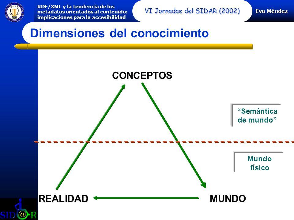 Eva Méndez RDF/XML y la tendencia de los metadatos orientados al contenido: implicaciones para la accesibilidad VI Jornadas del SIDAR (2002) CONCEPTOS REALIDAD MUNDO Mundo de las ideas Semántica de mundo Mundo físico Dimensiones del conocimiento