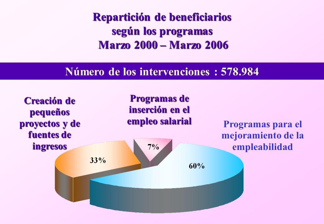 Repartición de beneficiarios según los programas Marzo 2000 – Marzo 2006 Número de los intervenciones : 578.984 Creación de pequeños proyectos y de fuentes de ingresos Programas para el mejoramiento de la empleabilidad Programas de inserción en el empleo salarial