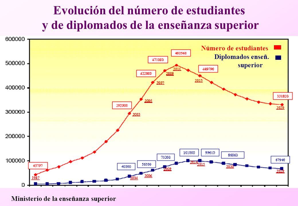 Evolución del número de estudiantes y de diplomados de la enseñanza superior Número de estudiantes Diplomados enseñ.