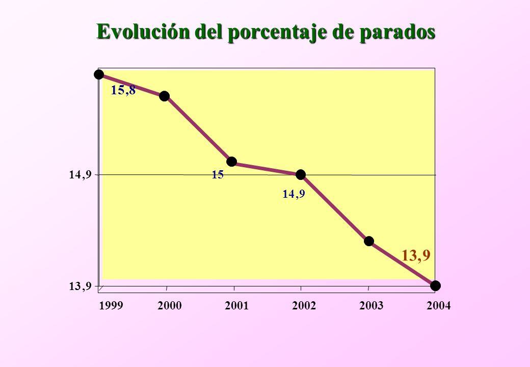 Evolución del porcentaje de parados 13,9 14,9 199920002001200220032004 15,8 14,9 13,9