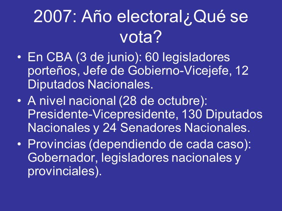 2007: Año electoral¿Qué se vota? En CBA (3 de junio): 60 legisladores porteños, Jefe de Gobierno-Vicejefe, 12 Diputados Nacionales. A nivel nacional (