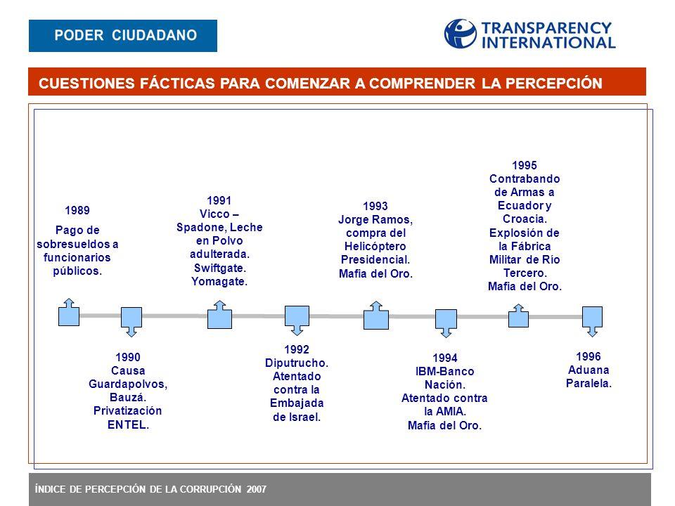 ÍNDICE DE PERCEPCIÓN DE LA CORRUPCIÓN 2007 1989 Pago de sobresueldos a funcionarios públicos.
