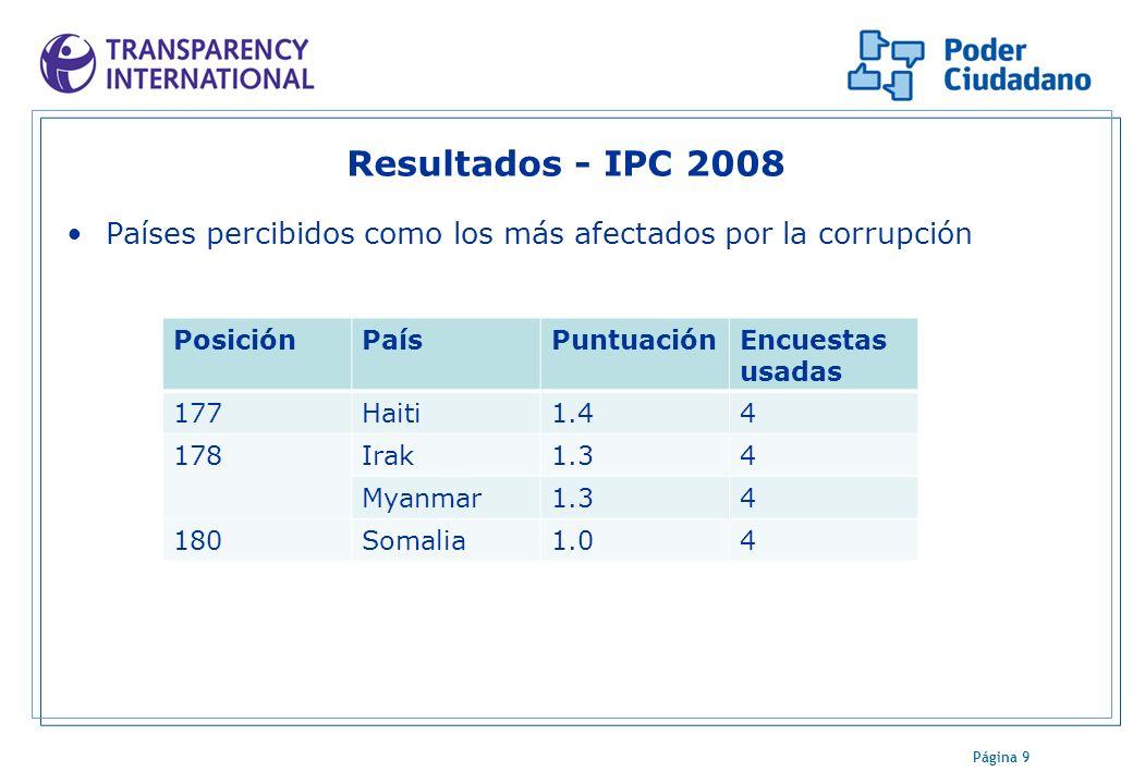 Página 9 Resultados - IPC 2008 Países percibidos como los más afectados por la corrupción PosiciónPaísPuntuaciónEncuestas usadas 177Haiti1.44 178Irak1