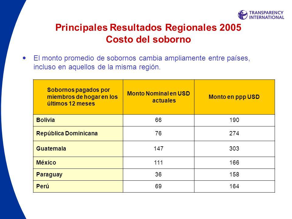 Principales Resultados Regionales 2005 Costo del soborno El monto promedio de sobornos cambia ampliamente entre países, incluso en aquellos de la mism