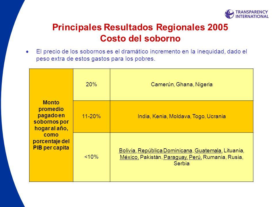 Principales Resultados Regionales 2005 Costo del soborno El precio de los sobornos es el dramático incremento en la inequidad, dado el peso extra de e