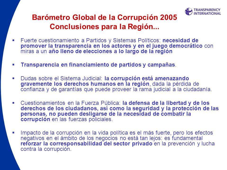 Barómetro Global de la Corrupción 2005 Conclusiones para la Región... Fuerte cuestionamiento a Partidos y Sistemas Políticos: necesidad de promover la