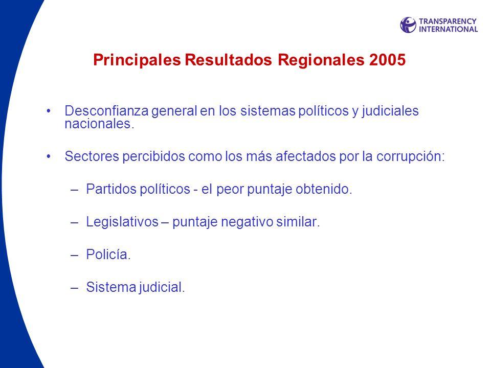 Principales Resultados Regionales 2005 Desconfianza general en los sistemas políticos y judiciales nacionales. Sectores percibidos como los más afecta