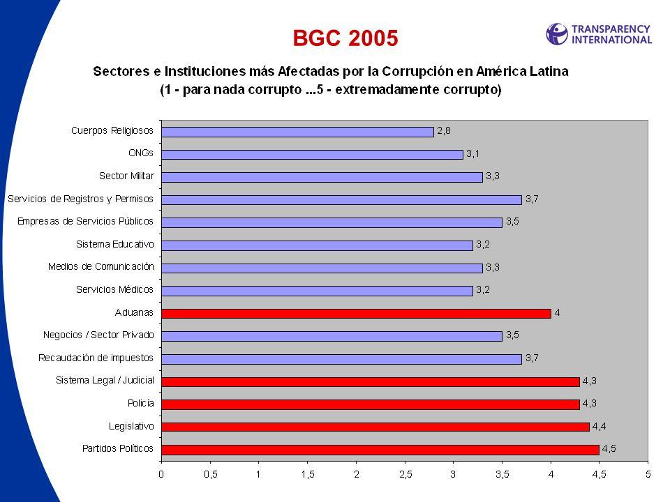 Principales Resultados Regionales (LAC) 2005