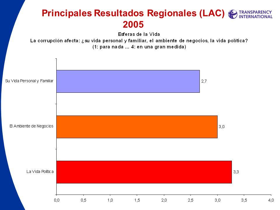 Principales Resultados Regionales 2005 Cómo evoluciona la corrupción en el tiempo Mirando hacia el pasado… América Latina y África son las regiones con evaluaciones más negativas, al señalar que la situación ha empeorado en los últimos tres años.