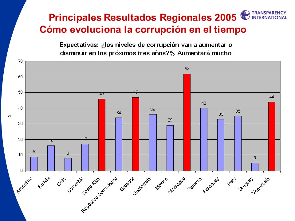 Principales Resultados Regionales 2005 Predominio del soborno Mientras que los encuestados en los países más ricos sobornan menos, se mantienen diferencias marcadas entre países con similar nivel de ingreso.