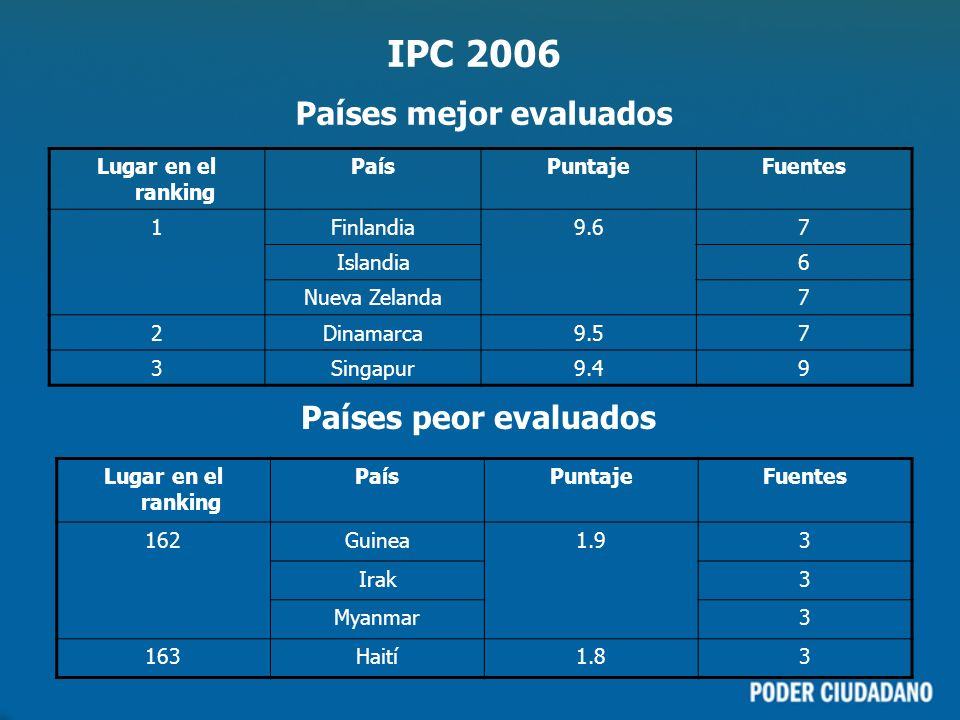IPC 2006 Países mejor evaluados Países peor evaluados Lugar en el ranking PaísPuntajeFuentes 1Finlandia9.67 Islandia6 Nueva Zelanda7 2Dinamarca9.57 3Singapur9.49 Lugar en el ranking PaísPuntajeFuentes 162Guinea1.93 Irak3 Myanmar3 163Haití1.83