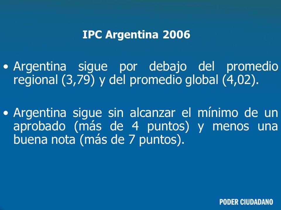 IPC Argentina 2006 Argentina sigue por debajo del promedio regional (3,79) y del promedio global (4,02).