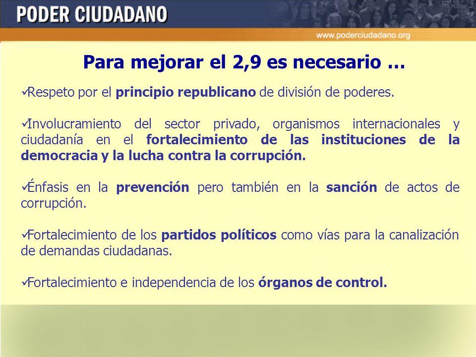 ¿Qué refleja el 2.9? Ausencia de normativa nacional sobre acceso a la información publica. Incumplimientos en la normativa sobre financiamiento políti