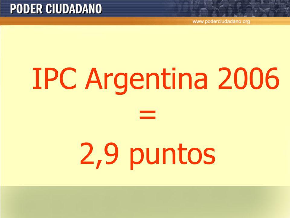 IPC 2006 Países mejor evaluados Países peor evaluados Lugar en el ranking PaísPuntajeFuentes 1Finlandia9.67 Islandia6 Nueva Zelanda7 2Dinamarca9.57 3S