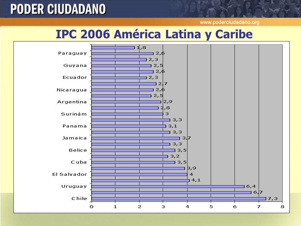 IPC Argentina 2006 = 2,9 puntos