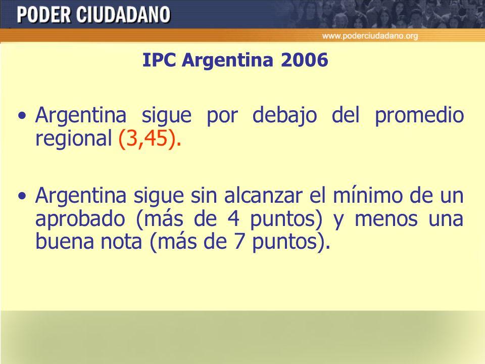 IPC 2006 América Latina y Caribe