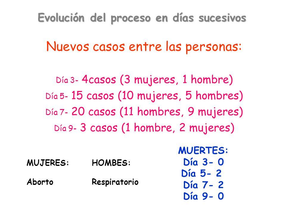 Evolución del proceso en días sucesivos Nuevos casos entre las personas: Día 3- 4casos (3 mujeres, 1 hombre) Día 5- 15 casos (10 mujeres, 5 hombres) Día 7- 20 casos (11 hombres, 9 mujeres) Día 9- 3 casos (1 hombre, 2 mujeres) MUJERES: Aborto HOMBES: Respiratorio MUERTES: Día 3- 0 Día 5- 2 Día 7- 2 Día 9- 0