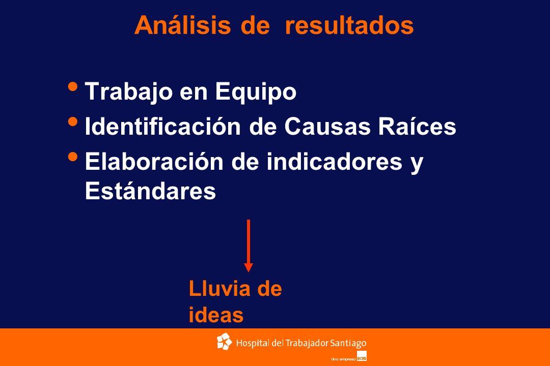 Análisis de resultados Trabajo en Equipo Identificación de Causas Raíces Elaboración de indicadores y Estándares Lluvia de ideas