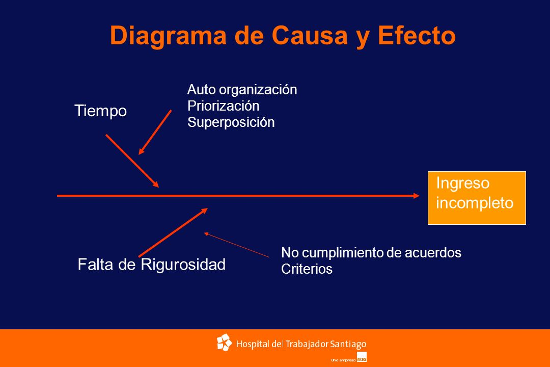 Diagrama de Causa y Efecto Ingreso incompleto Tiempo Falta de Rigurosidad No cumplimiento de acuerdos Criterios Auto organización Priorización Superpo