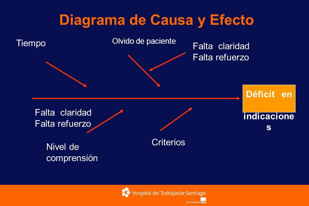 Diagrama de Causa y Efecto Déficit en indicacione s Tiempo Olvido de paciente Falta claridad Falta refuerzo Nivel de comprensión Criterios Falta clari