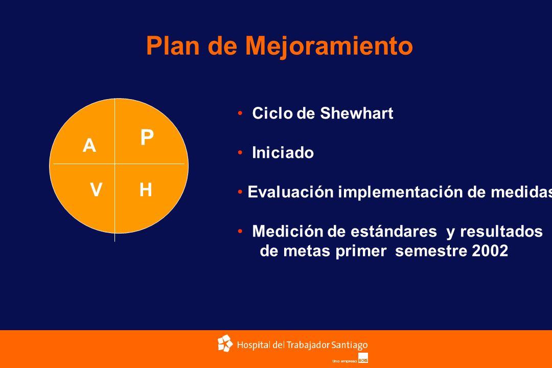 Plan de Mejoramiento P H A V Ciclo de Shewhart Iniciado Evaluación implementación de medidas Medición de estándares y resultados de metas primer semes