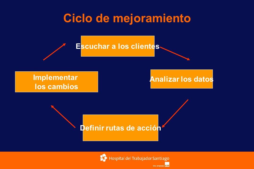 Ciclo de mejoramiento Escuchar a los clientes Analizar los datos Definir rutas de acción Implementar los cambios