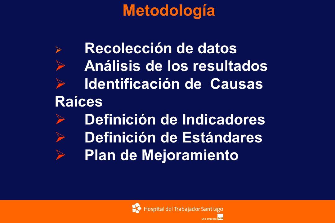 Metodología Recolección de datos Análisis de los resultados Identificación de Causas Raíces Definición de Indicadores Definición de Estándares Plan de