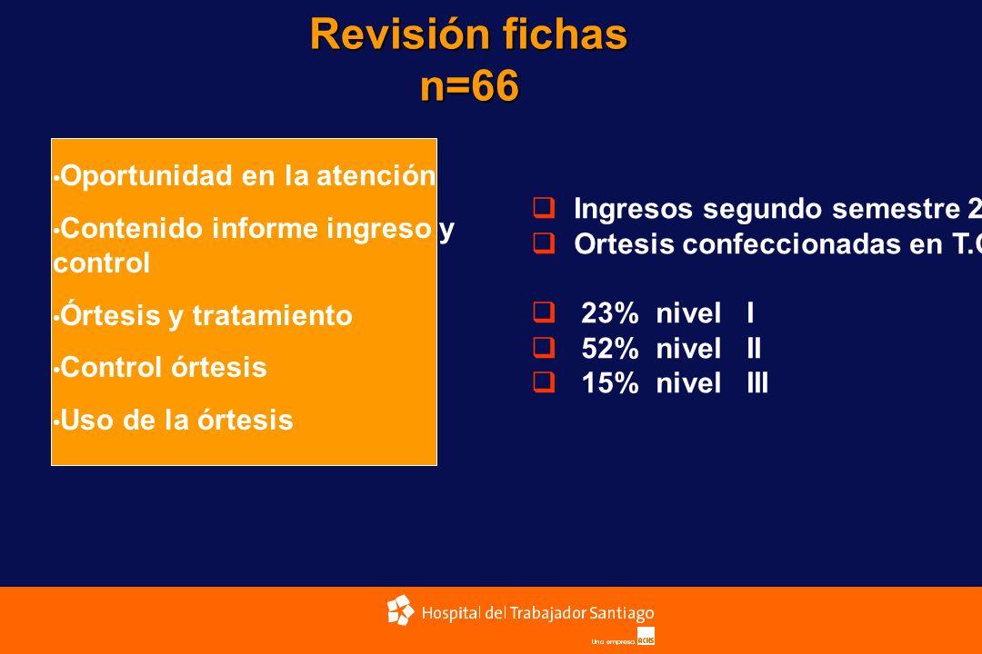 Oportunidad en la atención Contenido informe ingreso y control Órtesis y tratamiento Control órtesis Uso de la órtesis Revisión fichas n=66 Ingresos s