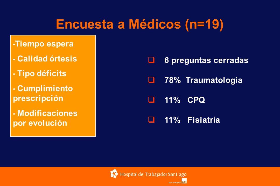 Encuesta a Médicos (n=19) Tiempo espera Calidad órtesis Tipo déficits Cumplimiento prescripción Modificaciones por evolución 6 preguntas cerradas 78%