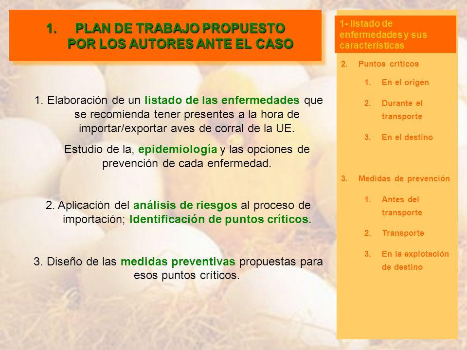 1.Plan de trabajo 2.Puntos críticos 1.En el origen 2.Durante el transporte 3.En el destino 3.Medidas de prevención 1.Antes del transporte 2.Transporte