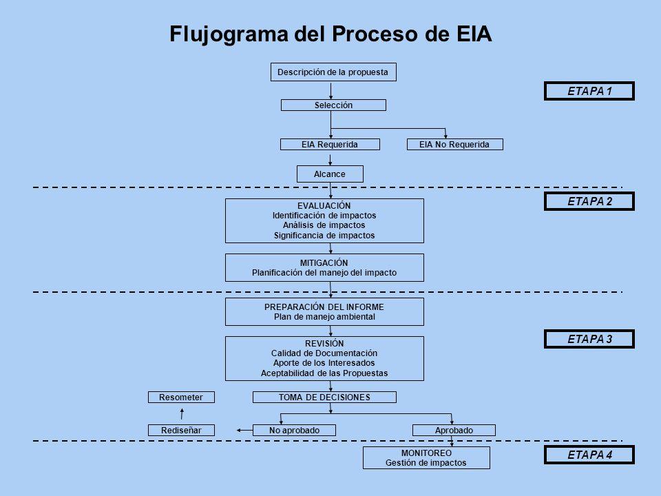 Flujograma del Proceso de EIA Descripción de la propuesta Selección EIA Requerida Alcance EVALUACIÓN Identificación de impactos Análisis de impactos S