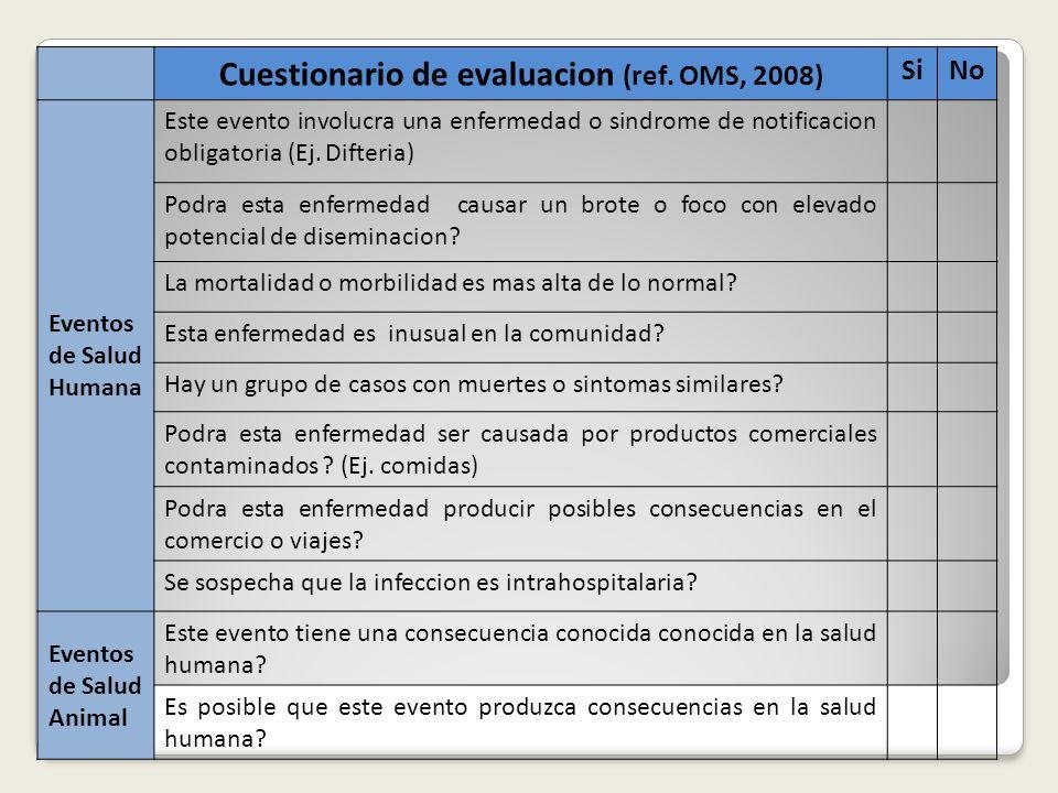 Cuestionario de evaluacion (ref. OMS, 2008) SiNo Eventos de Salud Humana Este evento involucra una enfermedad o sindrome de notificacion obligatoria (