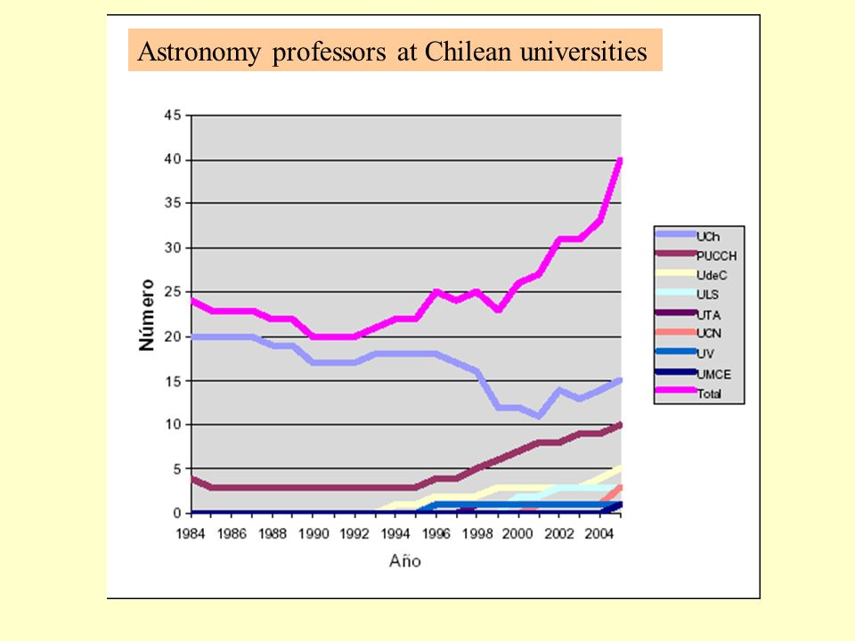 Astronomy professors at Chilean universities