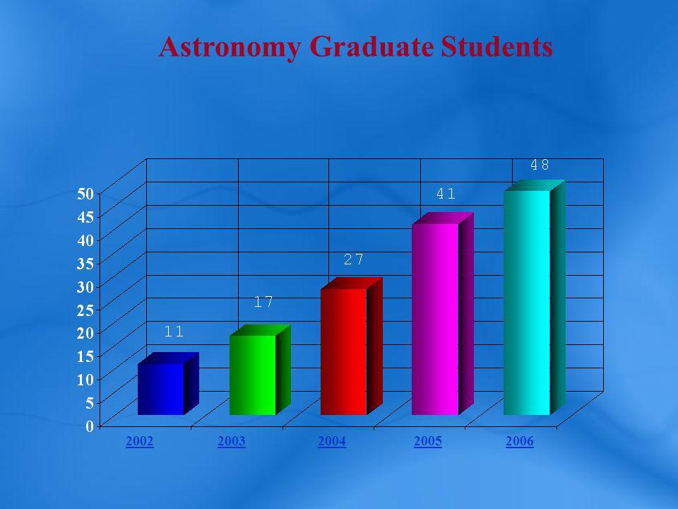 Astronomy Graduate Students 20022003200420052006