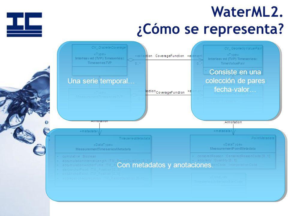 Una serie temporal… Consiste en una colección de pares fecha-valor… Con metadatos y anotaciones. WaterML2. ¿Cómo se representa?