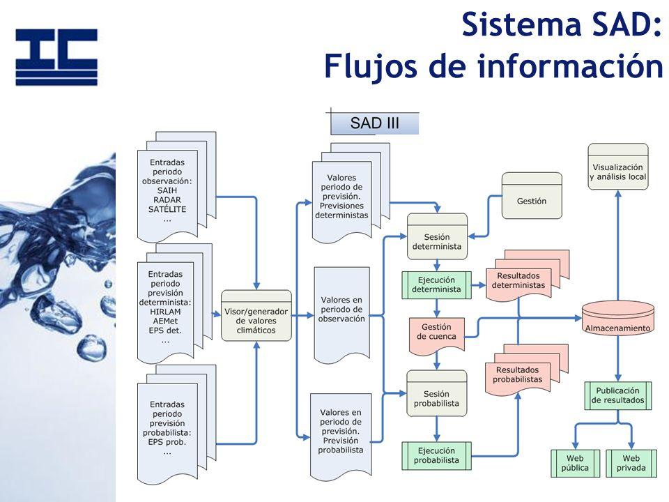 Sistema SAD: Flujos de información