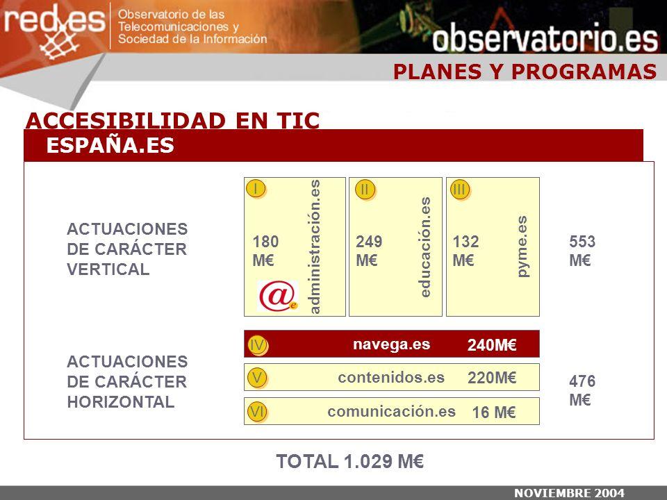 NOVIEMBRE 2004 TOTAL 1.029 M ACTUACIONES DE CARÁCTER VERTICAL educación.es administración.es pyme.es I I II III 180 M 249 M 132 M 553 M ACTUACIONES DE CARÁCTER HORIZONTAL navega.es IV contenidos.es V V comunicación.es VI 240M 220M 16 M 476 M PLANES Y PROGRAMAS ACCESIBILIDAD EN TIC ESPAÑA.ES
